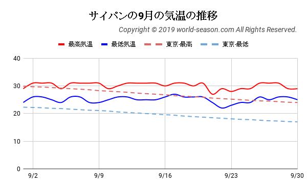 サイパンの9月の気温の推移