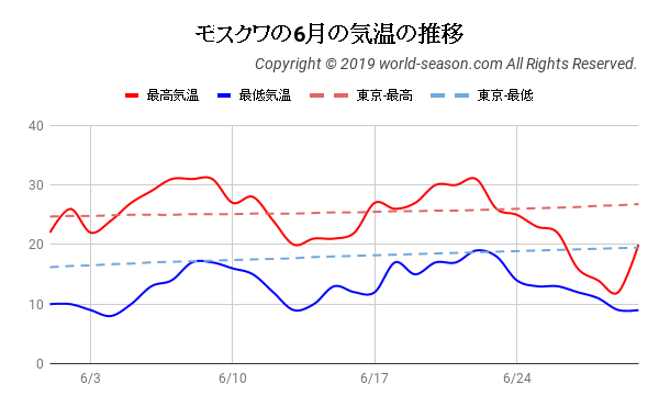 モスクワの6月の気温の推移