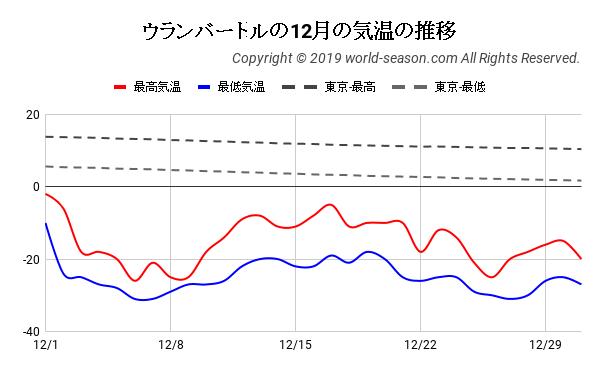 ウランバートルの12月の気温の推移