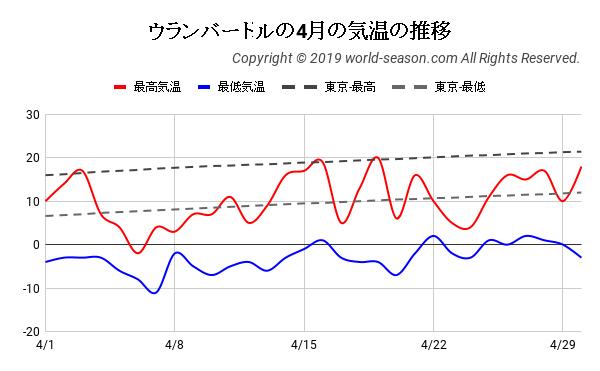 ウランバートルの4月の気温の推移