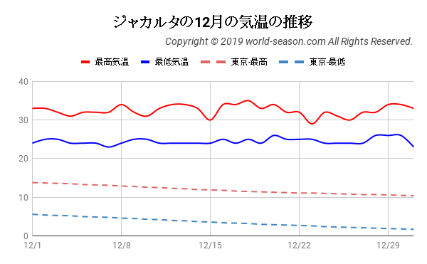 ジャカルタの12月の気温の推移