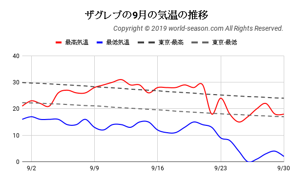 ザグレブの9月の気温の推移