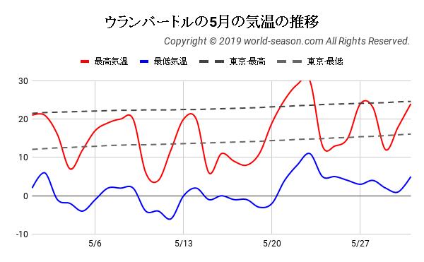 ウランバートルの5月の気温の推移