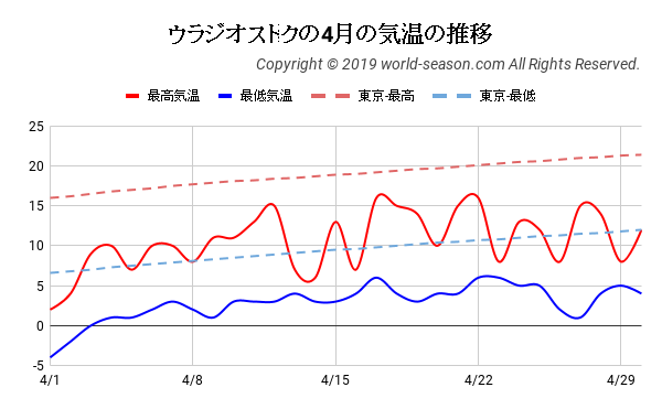 ウラジオストクの4月の気温の推移