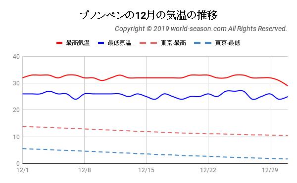 プノンペンの12月の気温の推移