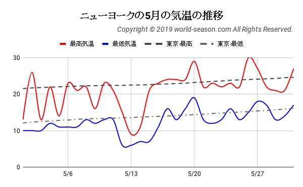 ニューヨークの5月の気温の推移