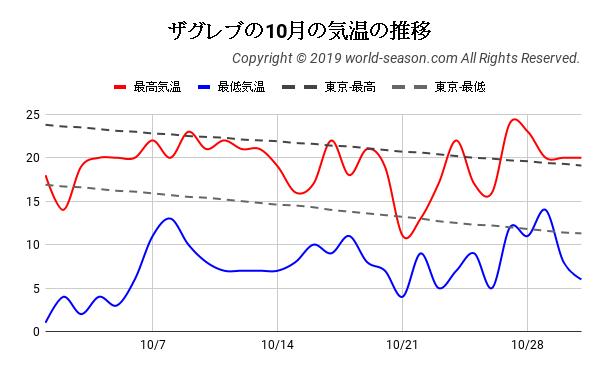 ザグレブの10月の気温の推移