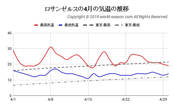 ロサンゼルスの4月の気温の推移