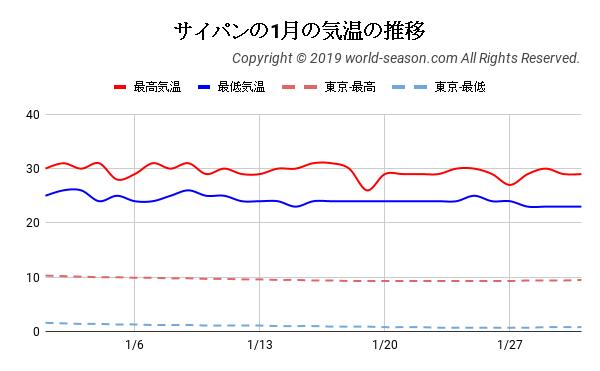 サイパンの1月の気温の推移