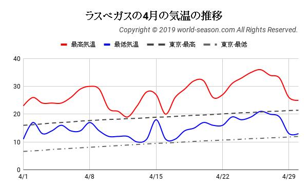 ラスベガスの4月の気温の推移