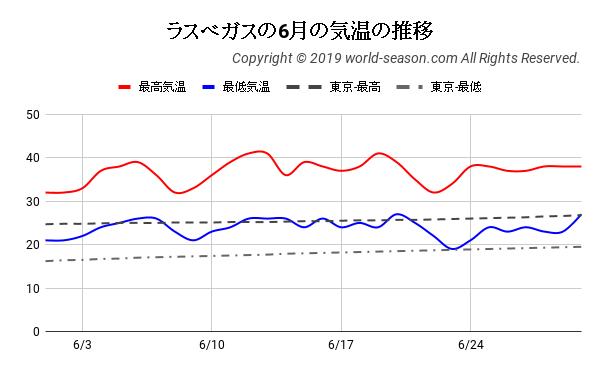 ラスベガスの6月の気温の推移