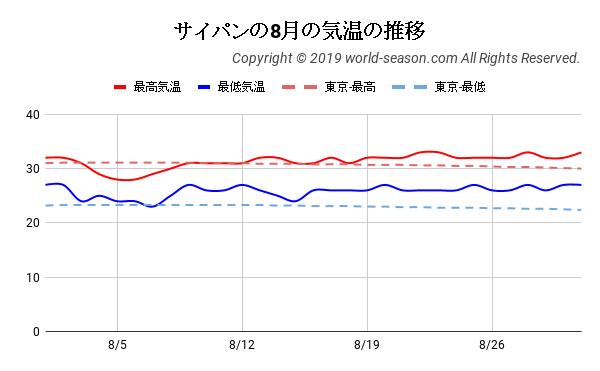 サイパンの8月の気温の推移