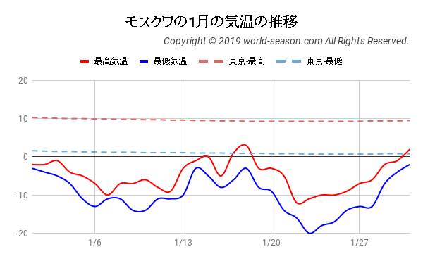 モスクワの1月の気温の推移