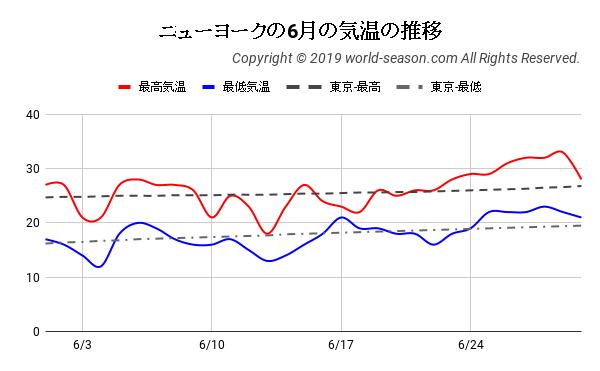 ニューヨークの6月の気温の推移