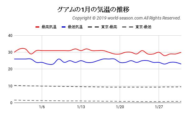 グアムの1月の気温の推移