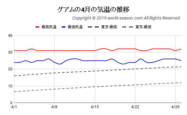 グアムの4月の気温の推移