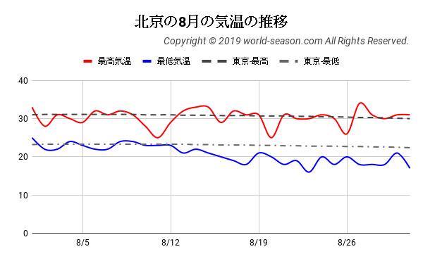 北京の8月の気温の推移