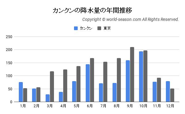カンクンの降水量の年間推移