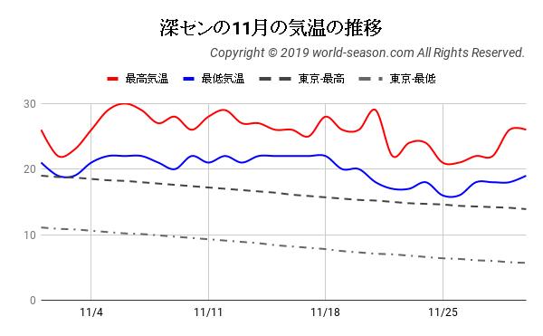 深センの11月の気温の推移