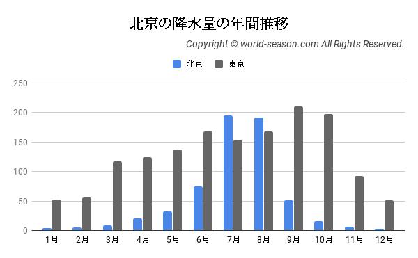 北京の降水量の年間推移