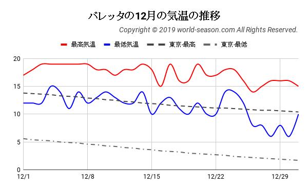 マルタ・バレッタの12月の気温の推移