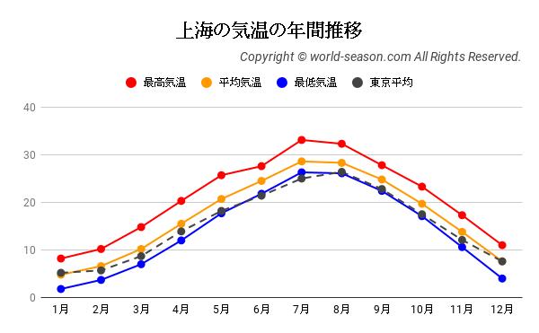 上海の気温の年間推移
