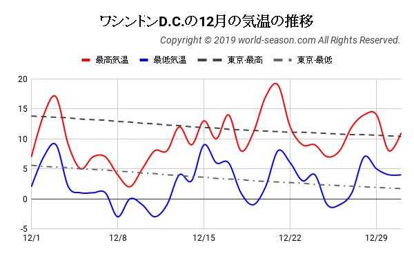 ワシントンD.C.の12月の気温の推移