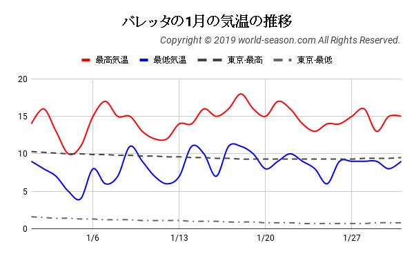 バレッタの1月の気温の推移