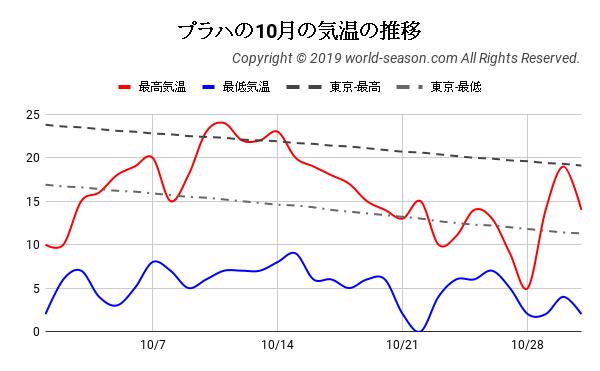 プラハの10月の気温の推移