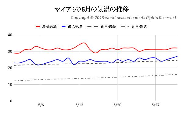 マイアミの5月の気温の推移