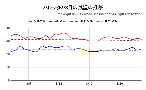 バレッタの8月の気温の推移