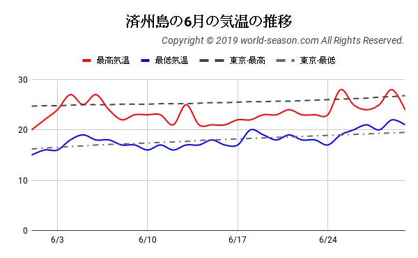 済州島の6月の気温の推移