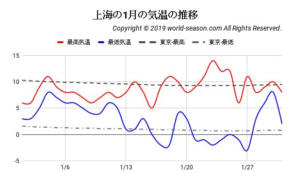 上海の1月の気温の推移