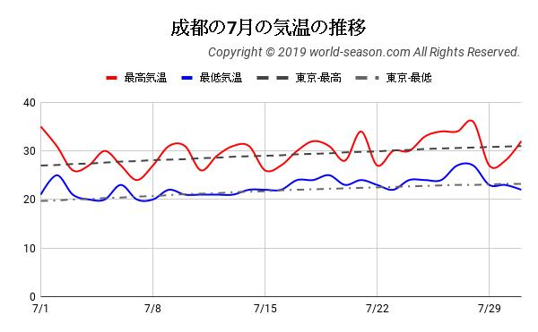 成都の7月の気温の推移