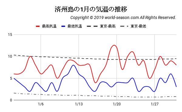 済州島の1月の気温の推移