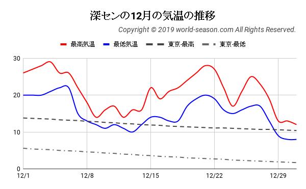 深センの12月の気温の推移