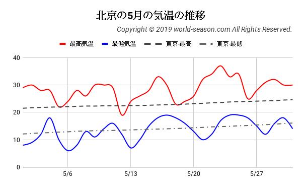 北京の5月の気温の推移