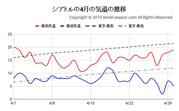 シアトルの4月の気温の推移