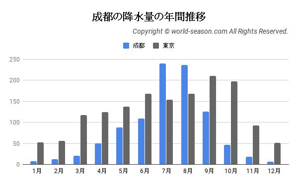 成都の降水量の年間推移