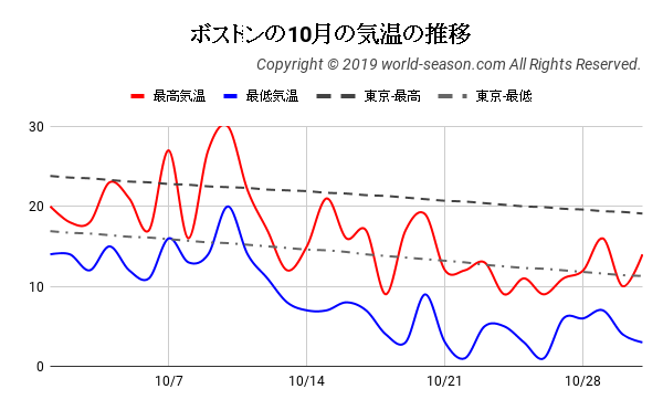 ボストンの10月の気温の推移