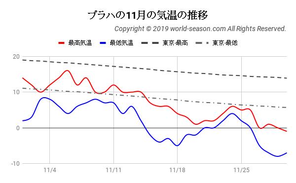 プラハの11月の気温の推移