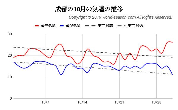 成都の10月の気温の推移