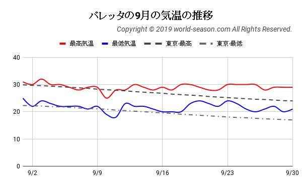 マルタ・バレッタの9月の気温の推移