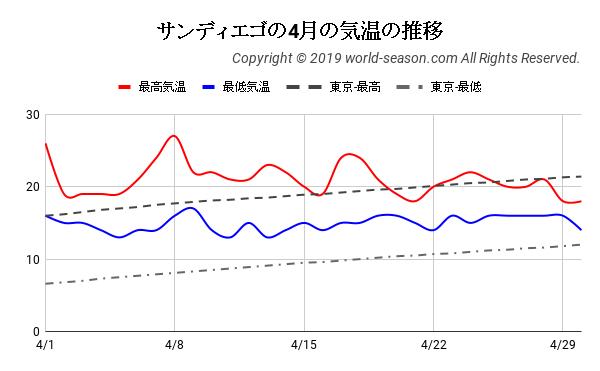 サンディエゴの4月の気温の推移