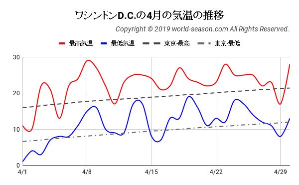 ワシントンD.C.の4月の気温の推移