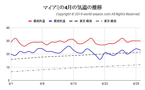 マイアミの4月の気温の推移