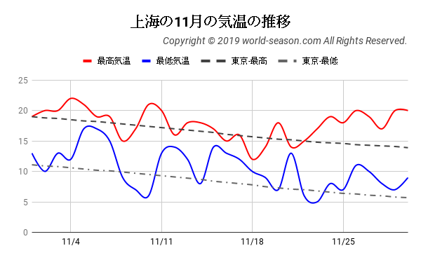 上海の11月の気温の推移