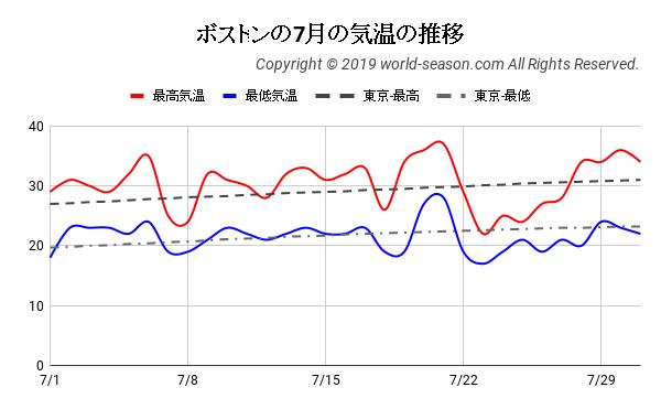 ボストンの7月の気温の推移
