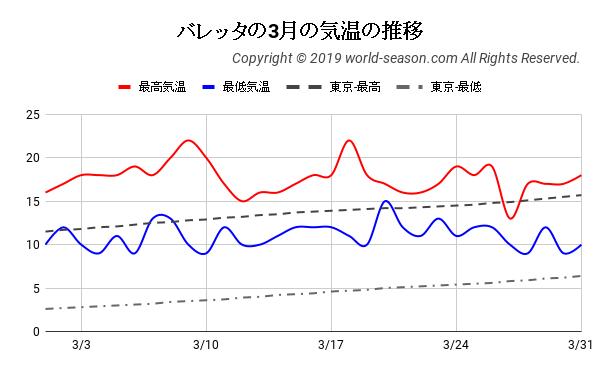 バレッタの3月の気温の推移