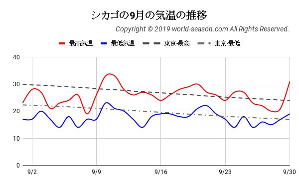 シカゴの9月の気温の推移